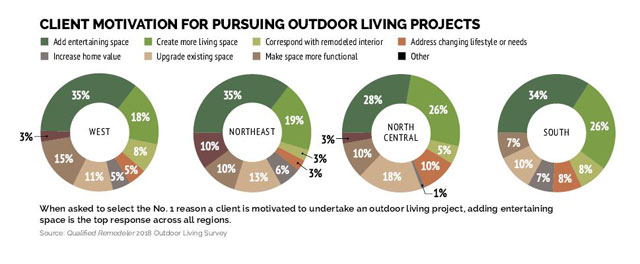 Qualified Remodeler 2018 Outdoor Living Survey Graphs on Client Motivation for Pursuing Outdoor Living Projects