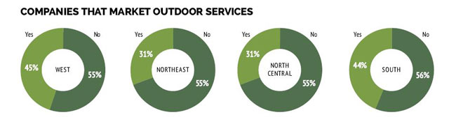 Qualified Remodeler 2018 Outdoor Living Survey Graphs on Companies that Market Outdoor Services