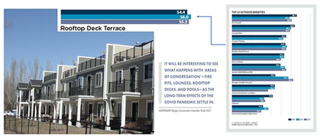 2021 multifamily design study chart shows roof decks popular