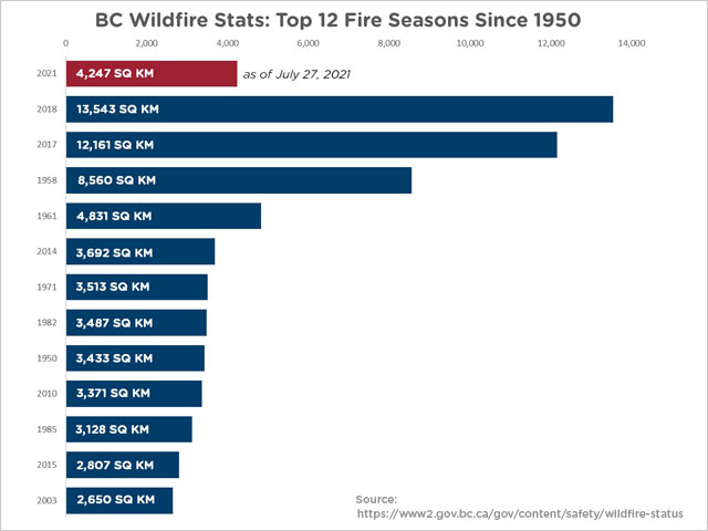 BC Wildfire Stats - Top 12 Fire Seasons Since 1950 - chart