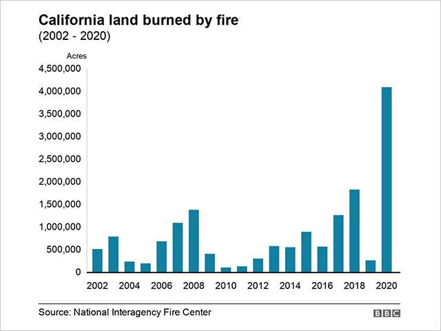 California Wild Fire Chart
