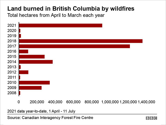 BC Wildfire Chart