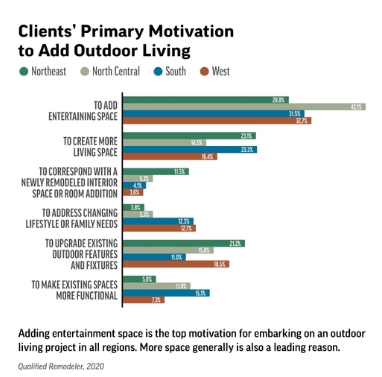 Outdoor Living Trends 2020 Motivation from Qualified Remodeler Magazine April 2020