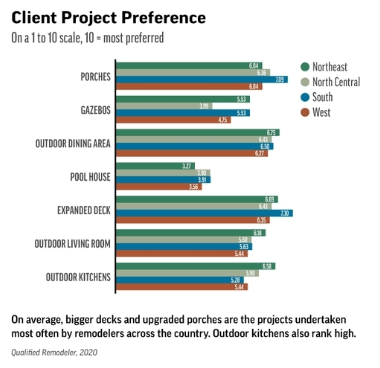 Outdoor Living Trends 2020 Project Preference from Qualified Remodeler Magazine April 2020