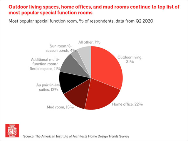 AIA Home Design Trends Q3 2020 Special Function Rooms pie graph