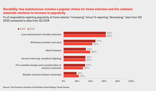 AIA Home Design Trends Q4 2020 Home Exteriors
