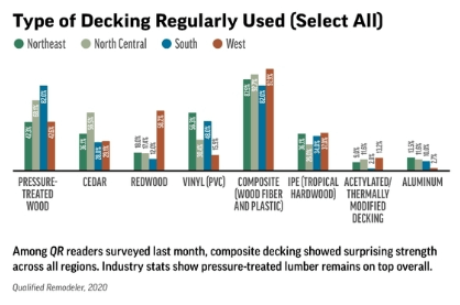 Outdoor Living Trends 2020 Decking Type from Qualified Remodeler Magazine April 2020